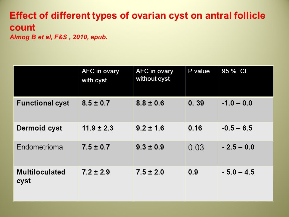 Effect of different types of ovarian cyst on antral follicle count Almog B et al, F&S , 2010, epub.