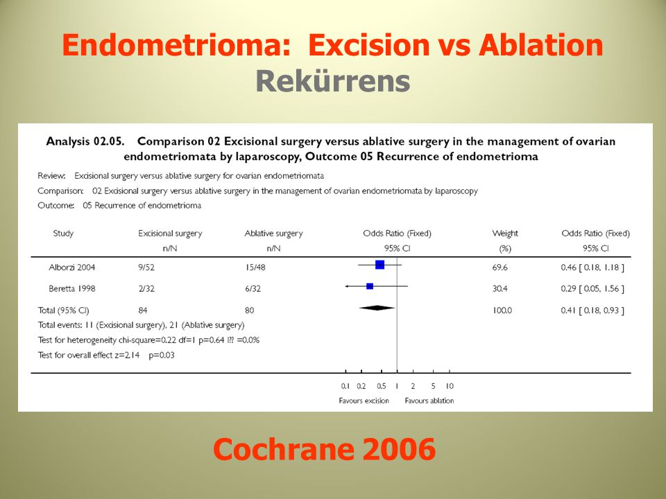 Endometrioma: Excision vs Ablation