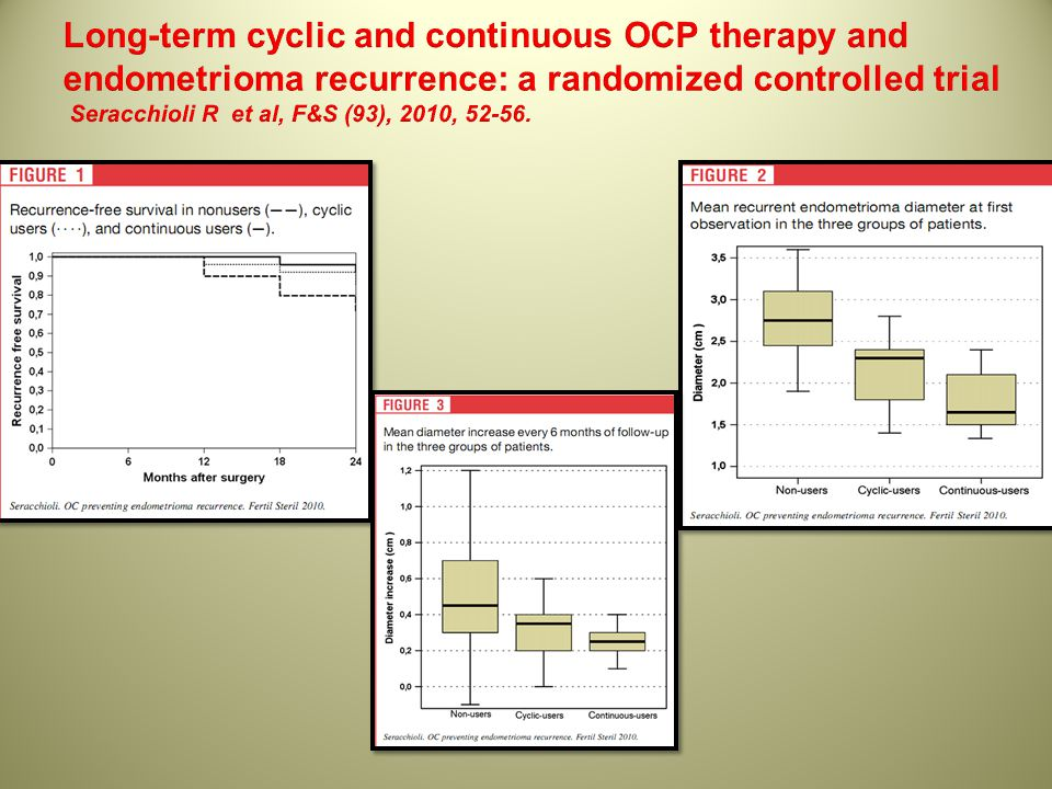 Long-term cyclic and continuous OCP therapy and endometrioma recurrence: a randomized controlled trial Seracchioli R et al, F&S (93), 2010, 52-56.