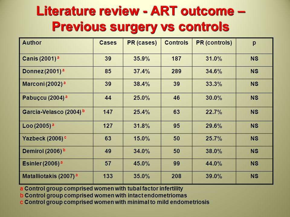 Literature review - ART outcome –Previous surgery vs controls