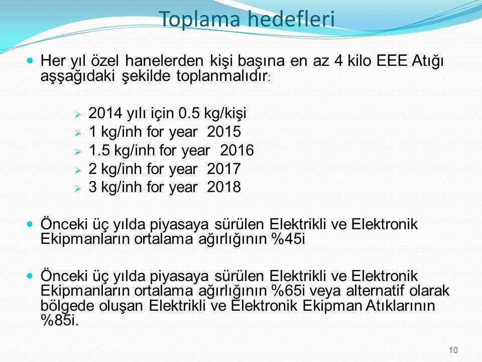 Toplama hedefleri Her yıl özel hanelerden kişi başına en az 4 kilo EEE Atığı aşşağıdaki şekilde toplanmalıdır: