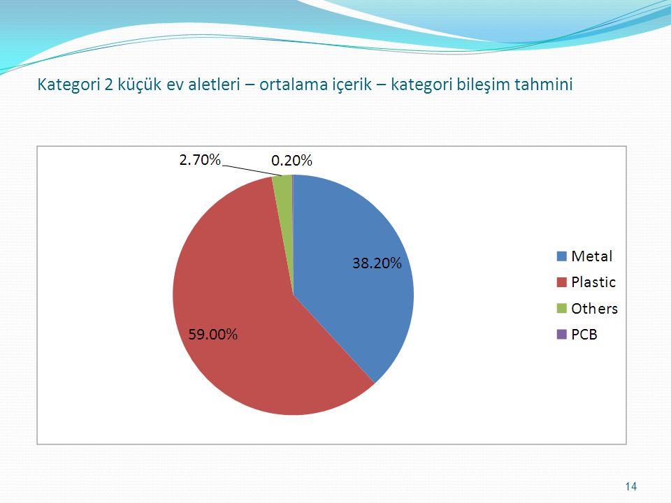 Kategori 2 küçük ev aletleri – ortalama içerik – kategori bileşim tahmini