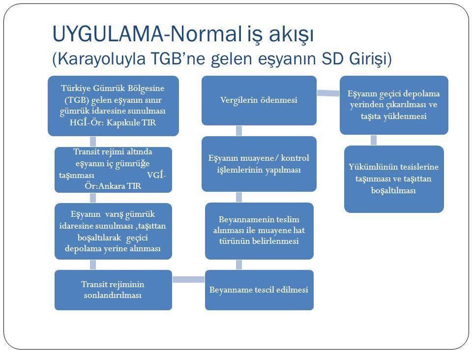 UYGULAMA-Normal iş akışı (Karayoluyla TGB'ne gelen eşyanın SD Girişi)