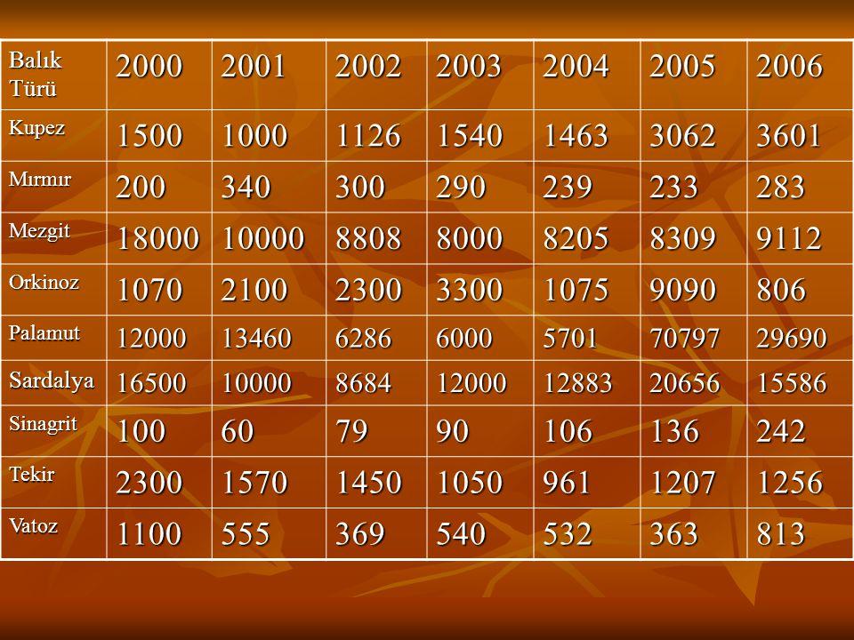 Balık Türü 2000. 2001. 2002. 2003. 2004. 2005. 2006. Kupez. 1500. 1000. 1126. 1540. 1463.
