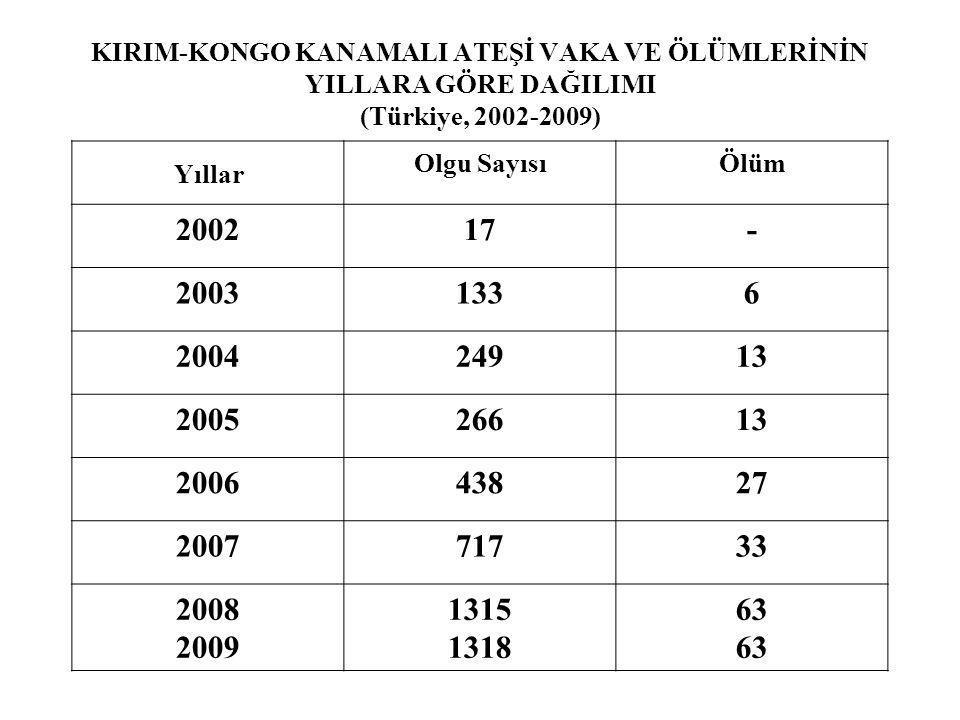 KIRIM-KONGO KANAMALI ATEŞİ VAKA VE ÖLÜMLERİNİN YILLARA GÖRE DAĞILIMI (Türkiye, 2002-2009)