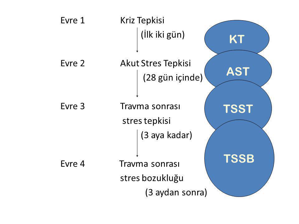 KT AST TSST TSSB Evre 1 Kriz Tepkisi (İlk iki gün)