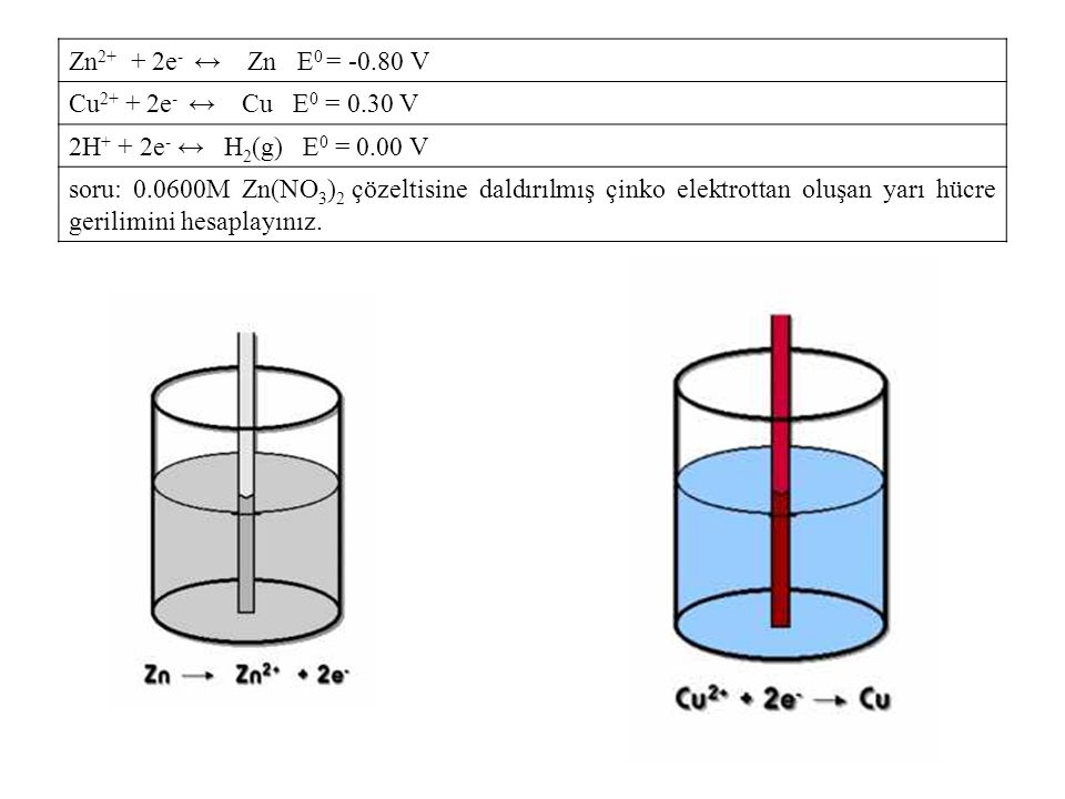 Zn2+ + 2e- ↔ Zn E0 = -0.80 V Cu2+ + 2e- ↔ Cu E0 = 0.30 V. 2H+ + 2e- ↔ H2(g) E0 = 0.00 V.