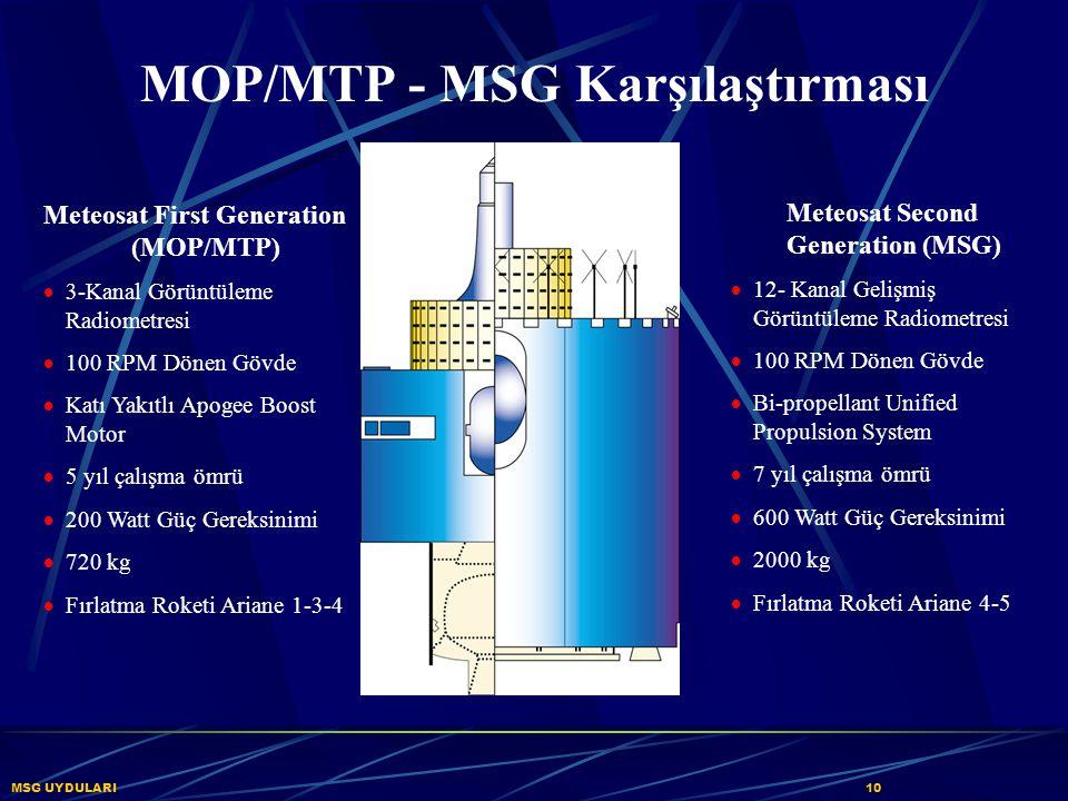 MOP/MTP - MSG Karşılaştırması