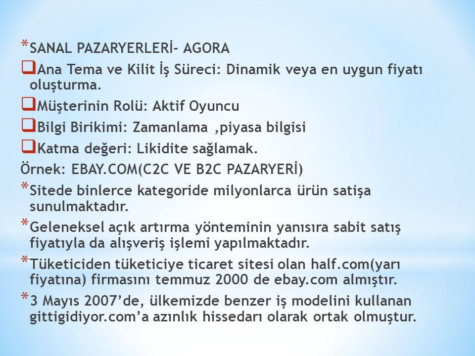 SANAL PAZARYERLERİ- AGORA