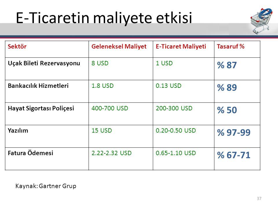 E-Ticaretin maliyete etkisi