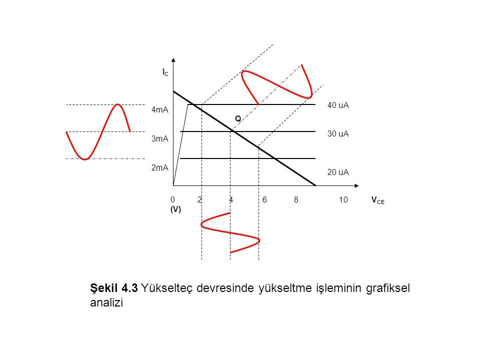 Şekil 4.3 Yükselteç devresinde yükseltme işleminin grafiksel analizi
