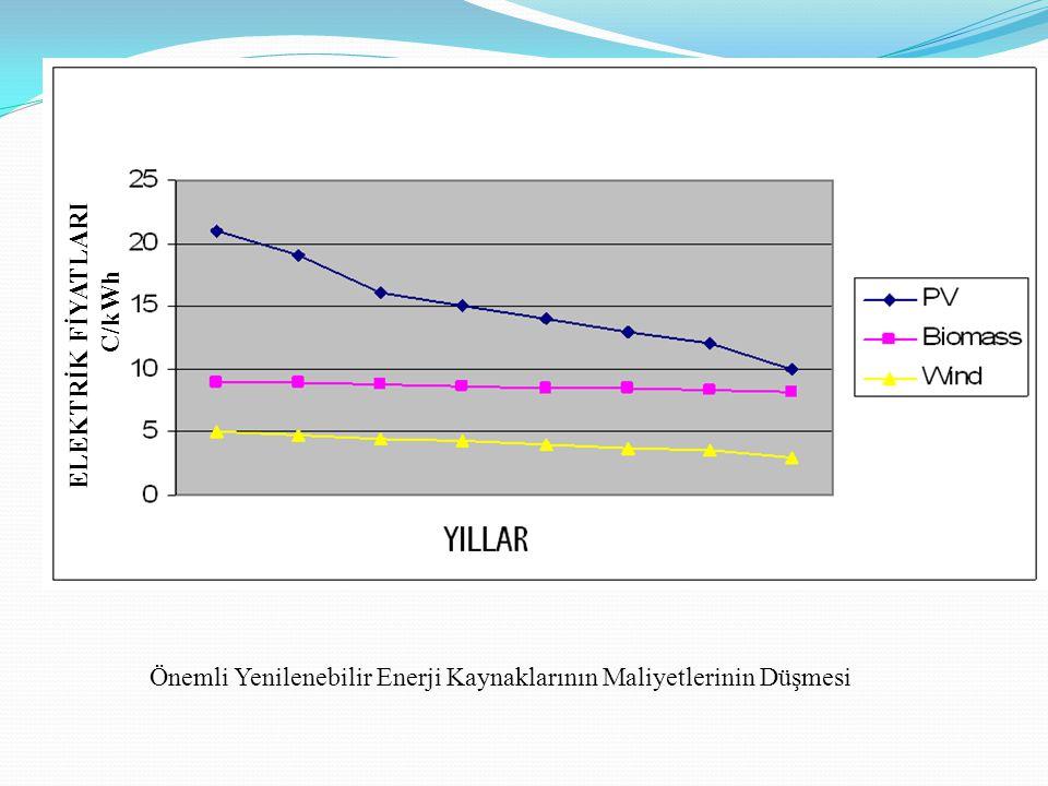 ELEKTRİK FİYATLARI C/kWh Önemli Yenilenebilir Enerji Kaynaklarının Maliyetlerinin Düşmesi