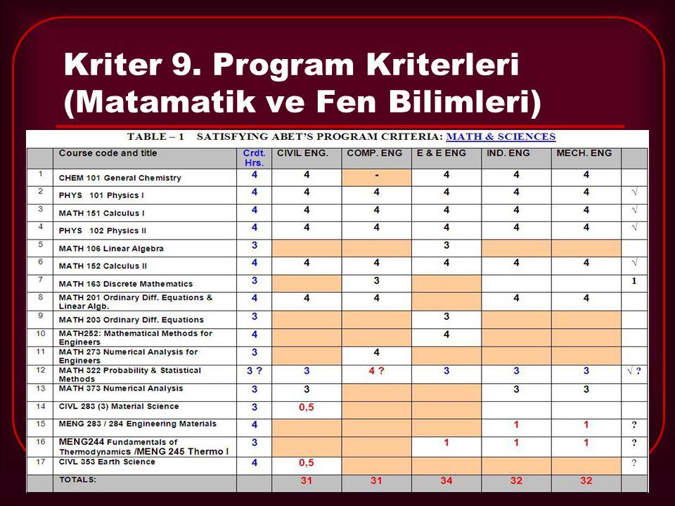 Kriter 9. Program Kriterleri (Matamatik ve Fen Bilimleri)