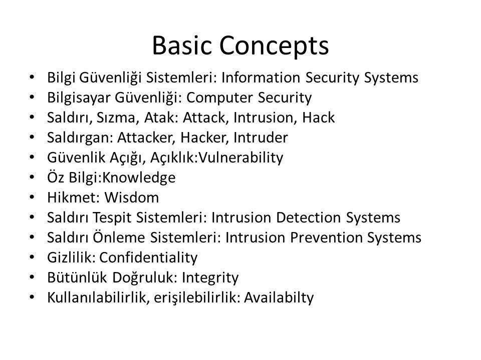 Basic Concepts Bilgi Güvenliği Sistemleri: Information Security Systems. Bilgisayar Güvenliği: Computer Security.