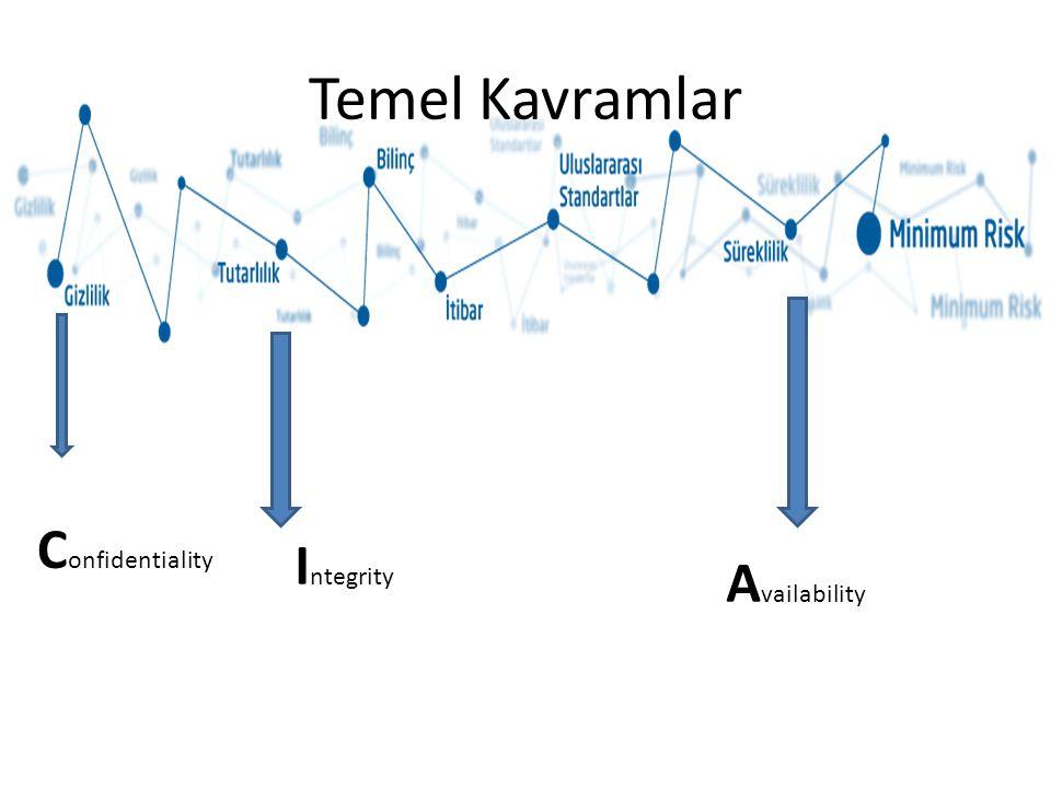 Temel Kavramlar Confidentiality Integrity Availability