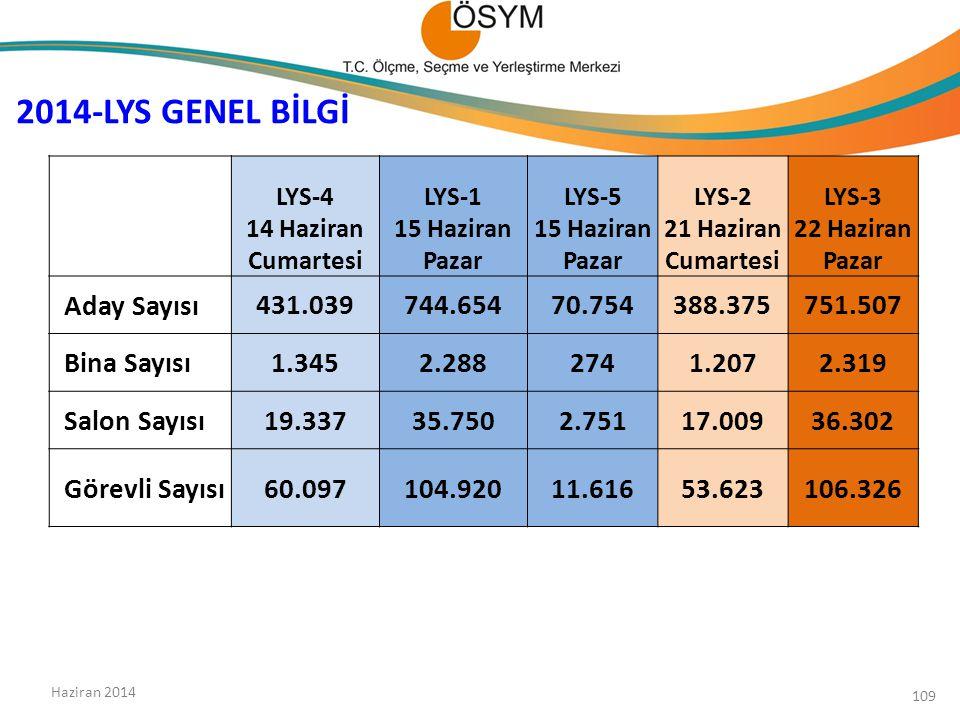 2014-LYS GENEL BİLGİ Aday Sayısı 431.039 744.654 70.754 388.375