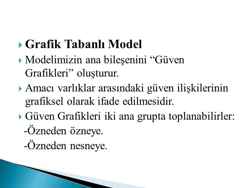 Grafik Tabanlı Model Modelimizin ana bileşenini Güven Grafikleri oluşturur.