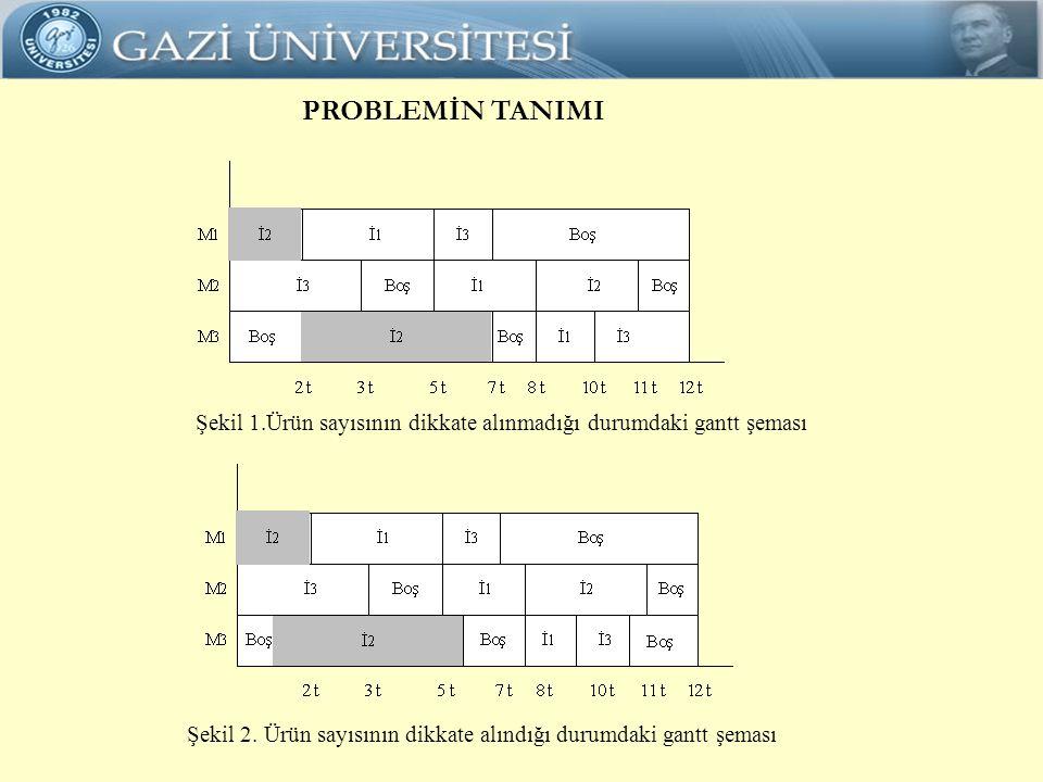 PROBLEMİN TANIMI Şekil 1.Ürün sayısının dikkate alınmadığı durumdaki gantt şeması.