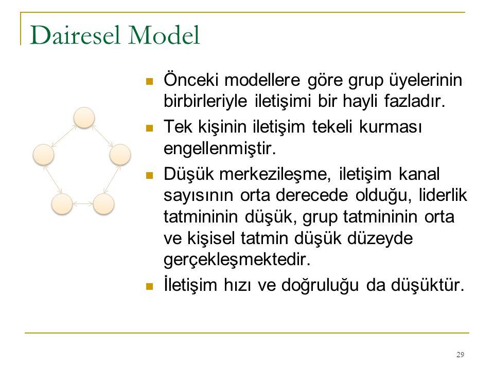 Dairesel Model Önceki modellere göre grup üyelerinin birbirleriyle iletişimi bir hayli fazladır. Tek kişinin iletişim tekeli kurması engellenmiştir.