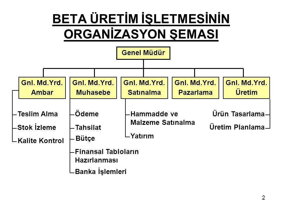 BETA ÜRETİM İŞLETMESİNİN ORGANİZASYON ŞEMASI