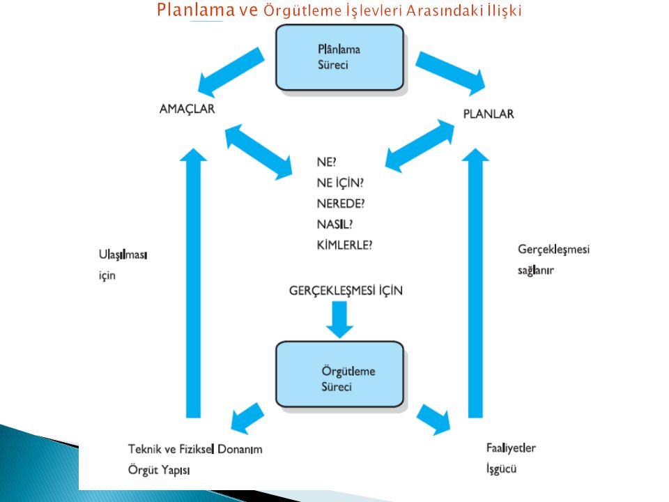 Planlama ve Örgütleme İşlevleri Arasındaki İlişki