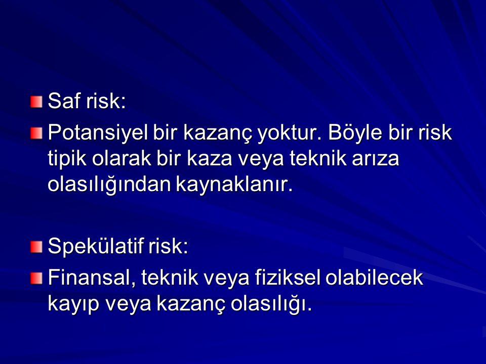 Saf risk: Potansiyel bir kazanç yoktur. Böyle bir risk tipik olarak bir kaza veya teknik arıza olasılığından kaynaklanır.