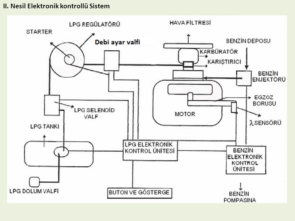 II. Nesil Elektronik kontrollü Sistem