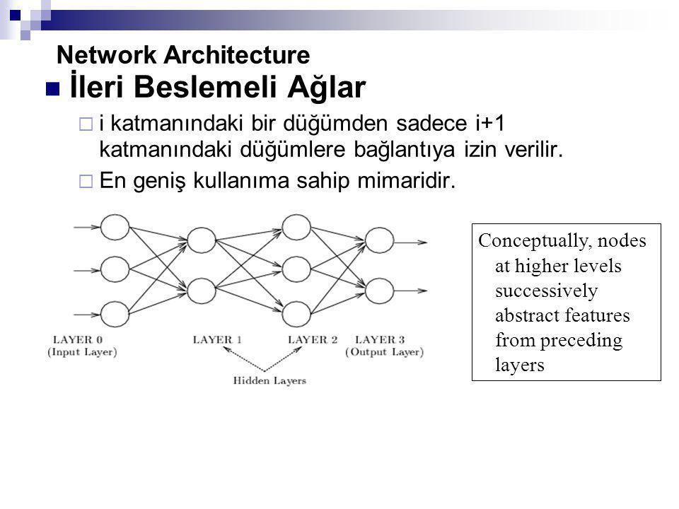 İleri Beslemeli Ağlar Network Architecture