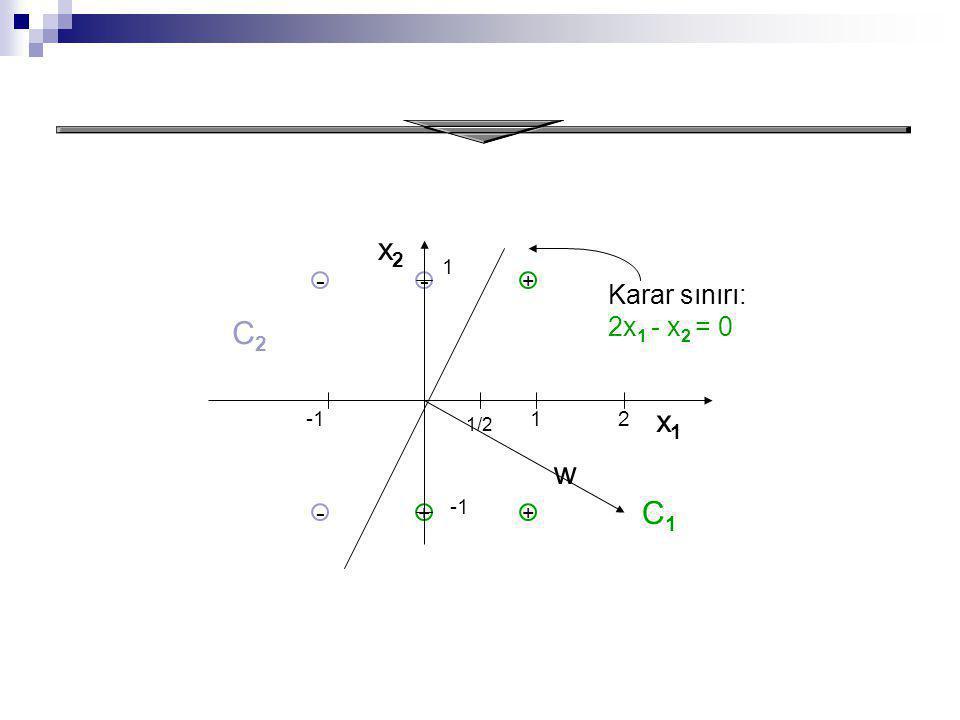 Result x2 C2 x1 w C1 - - Karar sınırı: 2x1 - x2 = 0 - 1 + -1 1 2 -1 +