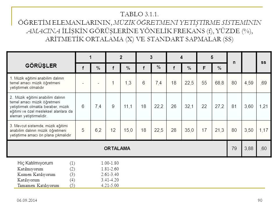 TABLO 3.1.1. ÖĞRETİM ELEMANLARININ, MÜZİK ÖĞRETMENİ YETİŞTİRME SİSTEMİNİN AMACINA İLİŞKİN GÖRÜŞLERİNE YÖNELİK FREKANS (f), YÜZDE (%), ARİTMETİK ORTALAMA (X) VE STANDART SAPMALAR (SS)