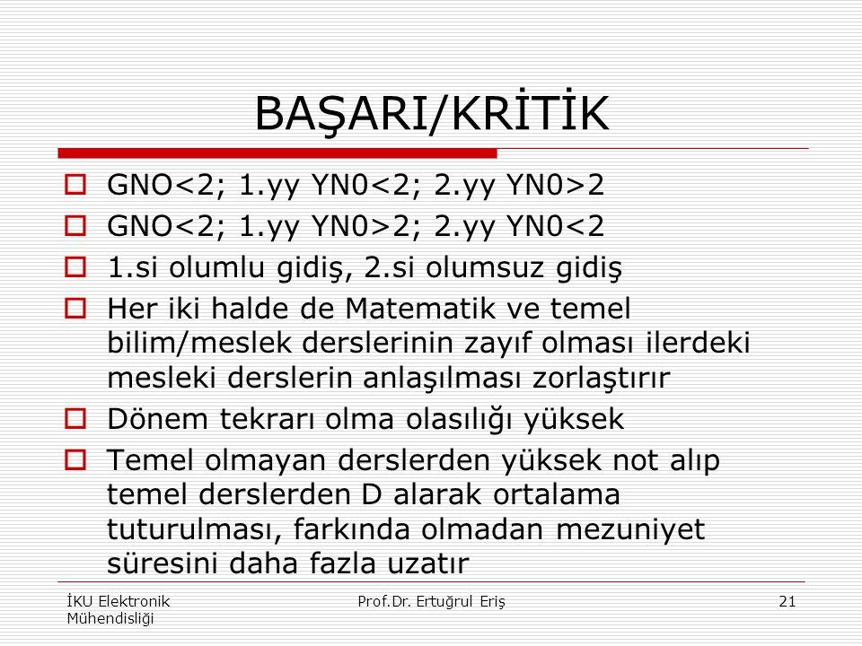 BAŞARI/KRİTİK GNO<2; 1.yy YN0<2; 2.yy YN0>2