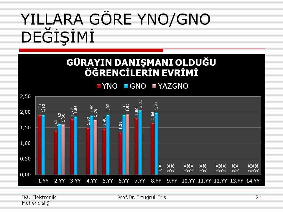 YILLARA GÖRE YNO/GNO DEĞİŞİMİ