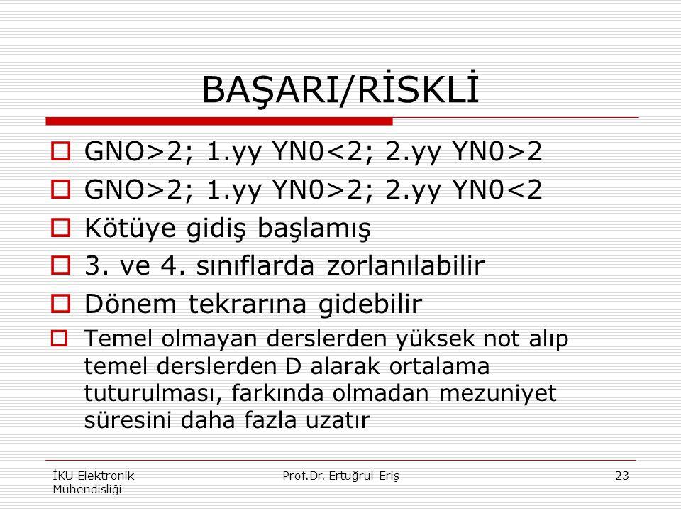 BAŞARI/RİSKLİ GNO>2; 1.yy YN0<2; 2.yy YN0>2
