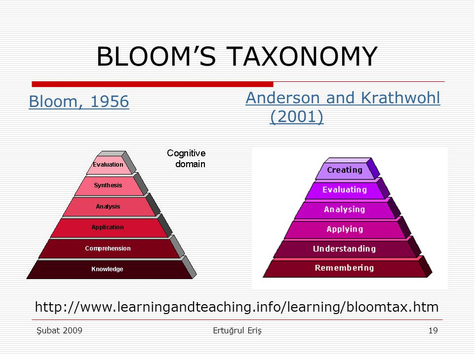 BLOOM'S TAXONOMY Anderson and Krathwohl (2001) Bloom, 1956