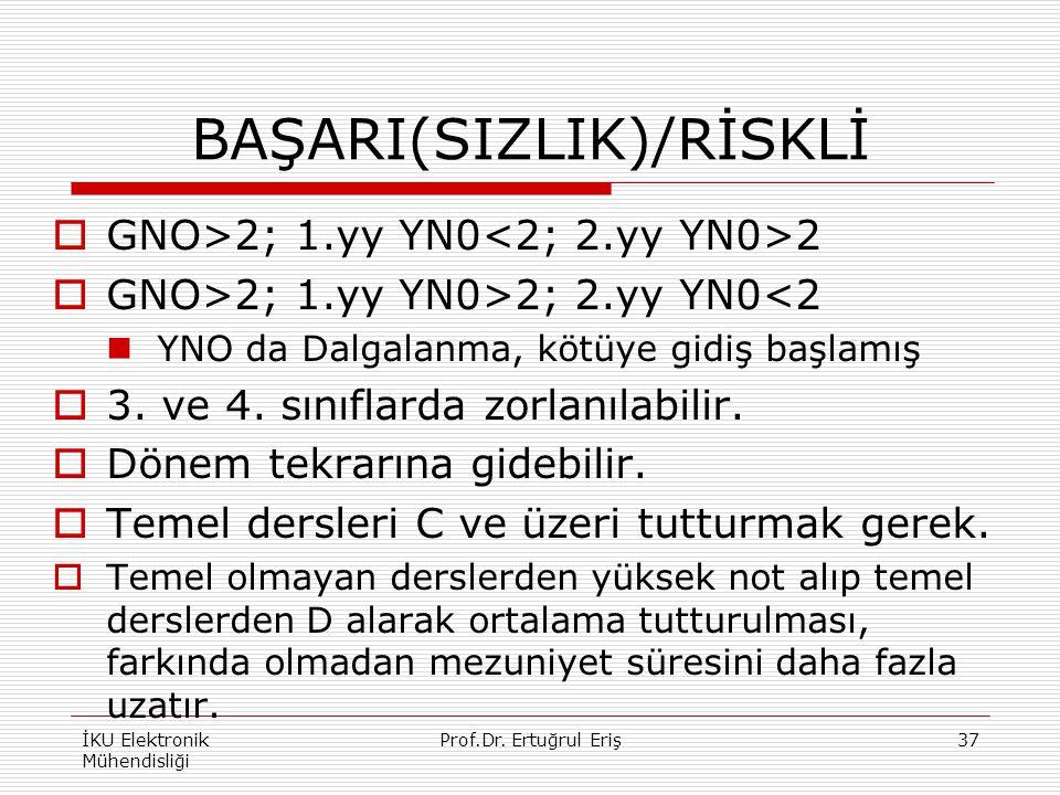 BAŞARI(SIZLIK)/RİSKLİ