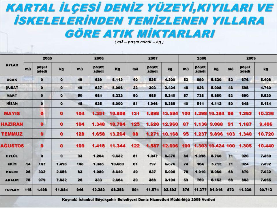( m3 – poşet adedi – kg ) AYLAR. 2005. 2006. 2007. 2008. 2009. m3. poşet adedi. kg. Kg. OCAK.