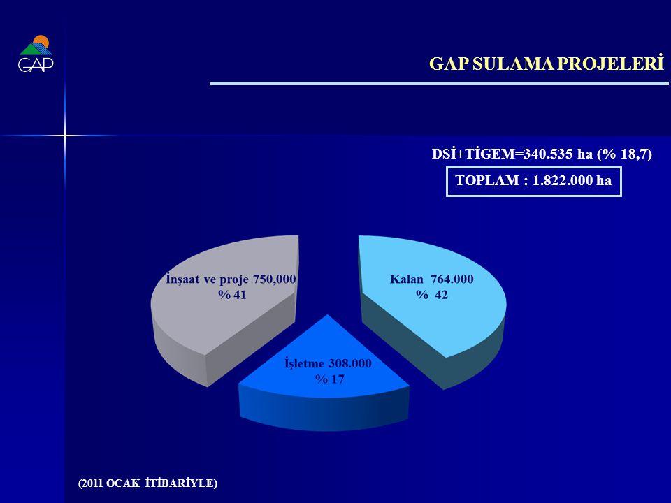 GAP SULAMA PROJELERİ DSİ+TİGEM=340.535 ha (% 18,7)