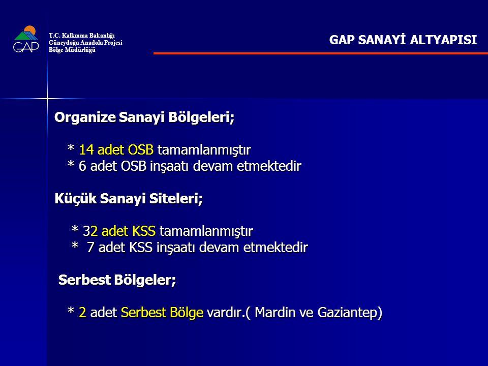 Organize Sanayi Bölgeleri; * 14 adet OSB tamamlanmıştır