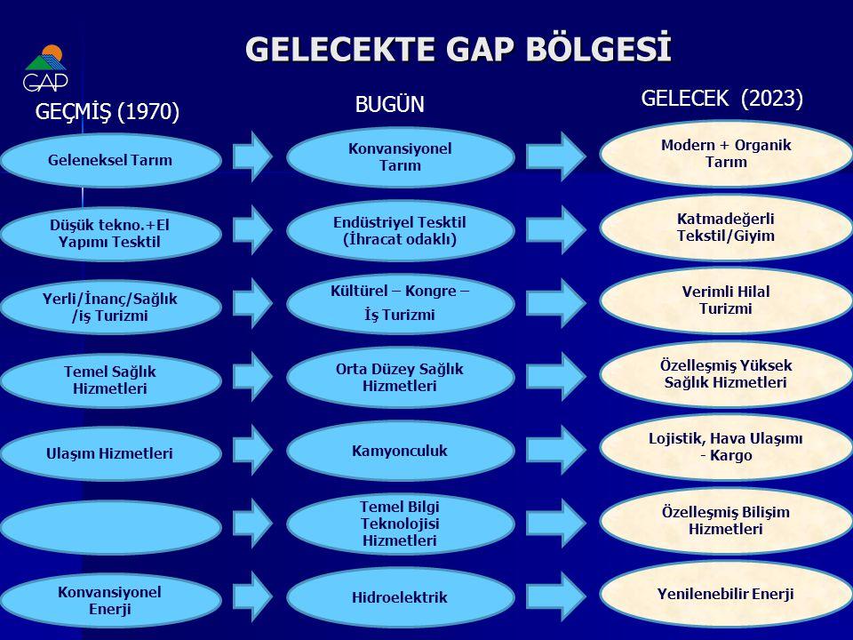 GELECEKTE GAP BÖLGESİ GELECEK (2023) BUGÜN GEÇMİŞ (1970)