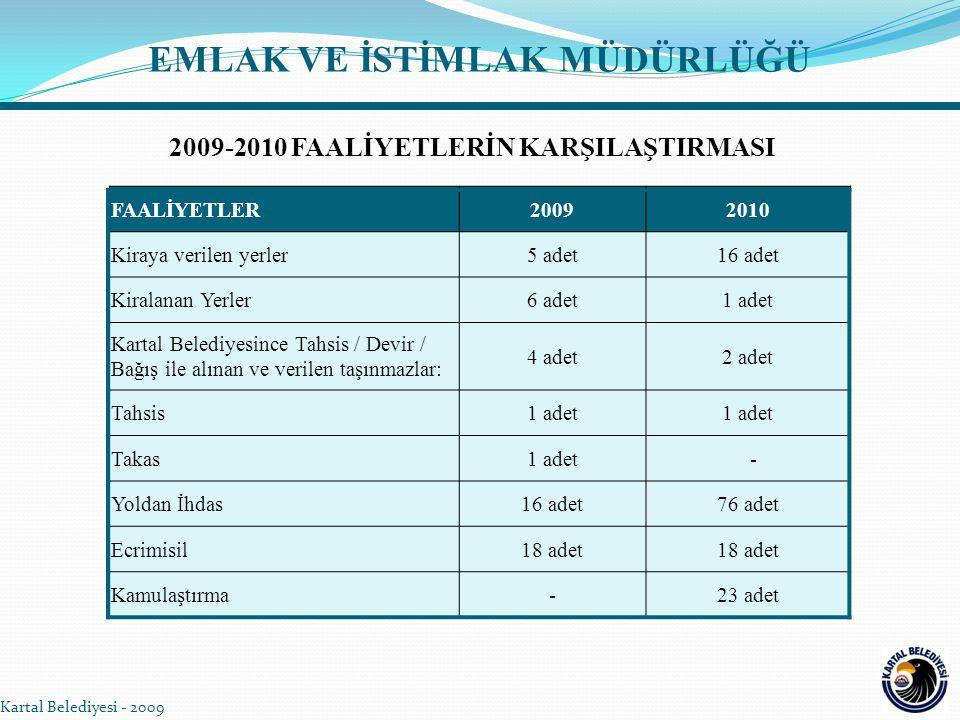 EMLAK VE İSTİMLAK MÜDÜRLÜĞÜ 2009-2010 FAALİYETLERİN KARŞILAŞTIRMASI