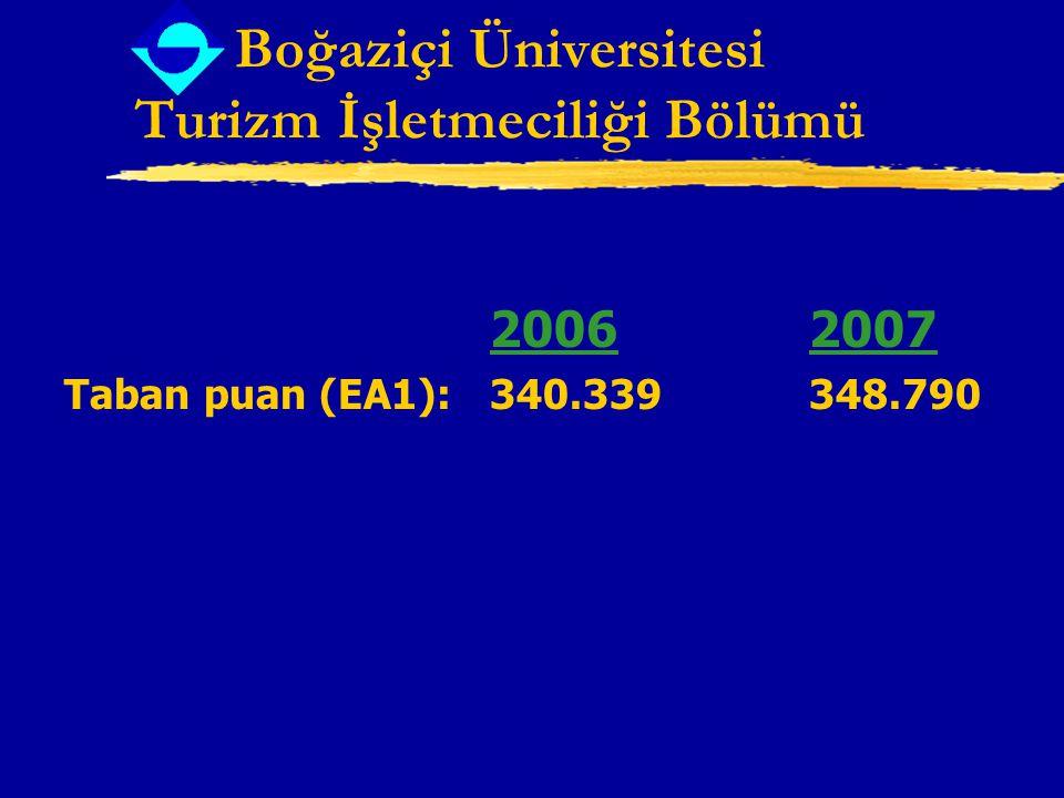 Boğaziçi Üniversitesi Turizm İşletmeciliği Bölümü