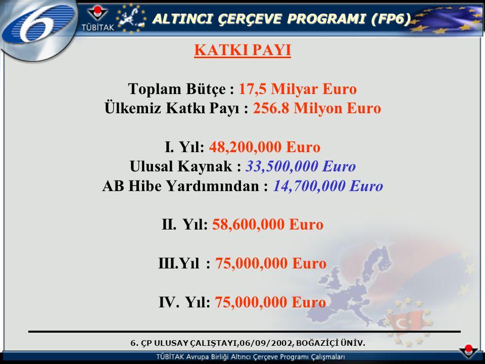 KATKI PAYI Toplam Bütçe : 17,5 Milyar Euro Ülkemiz Katkı Payı : 256