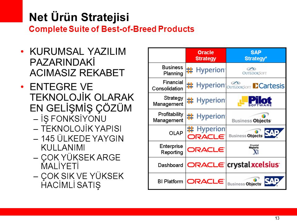 Net Ürün Stratejisi Complete Suite of Best-of-Breed Products