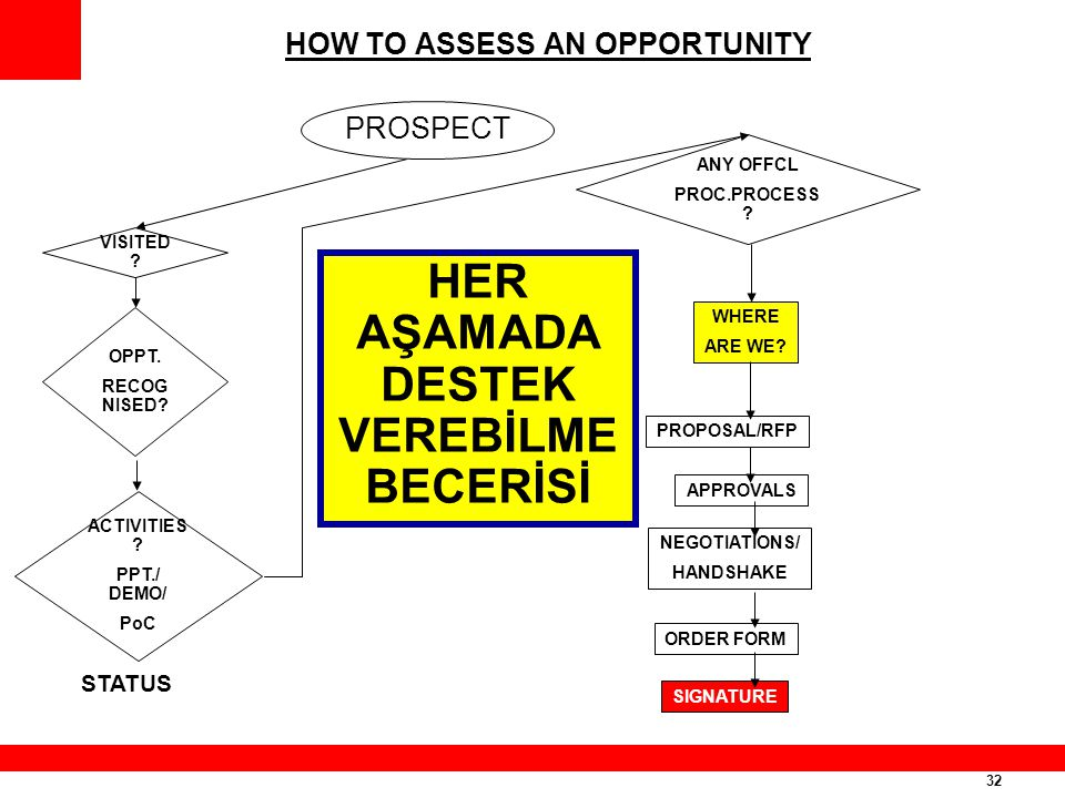 HOW TO ASSESS AN OPPORTUNITY