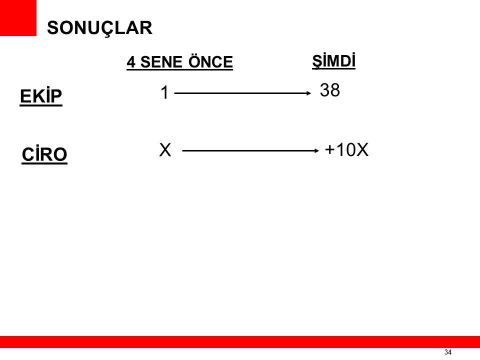 SONUÇLAR 4 SENE ÖNCE ŞİMDİ 1 X 38 +10X EKİP CİRO