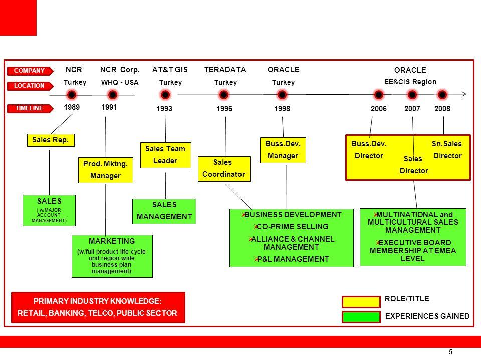 ALLIANCE & CHANNEL MANAGEMENT P&L MANAGEMENT