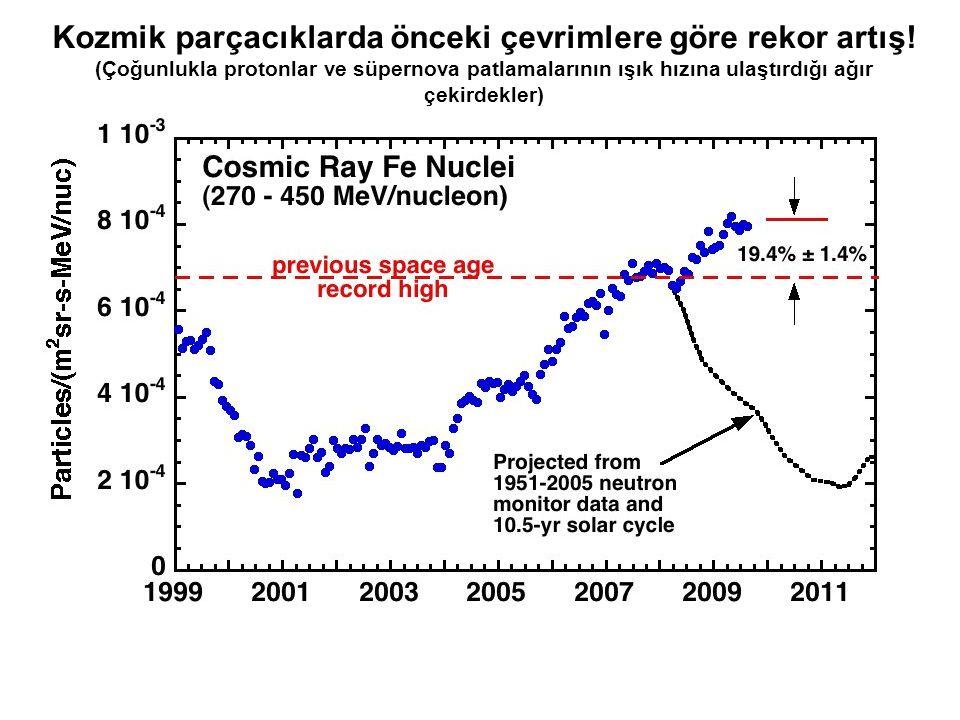Kozmik parçacıklarda önceki çevrimlere göre rekor artış!