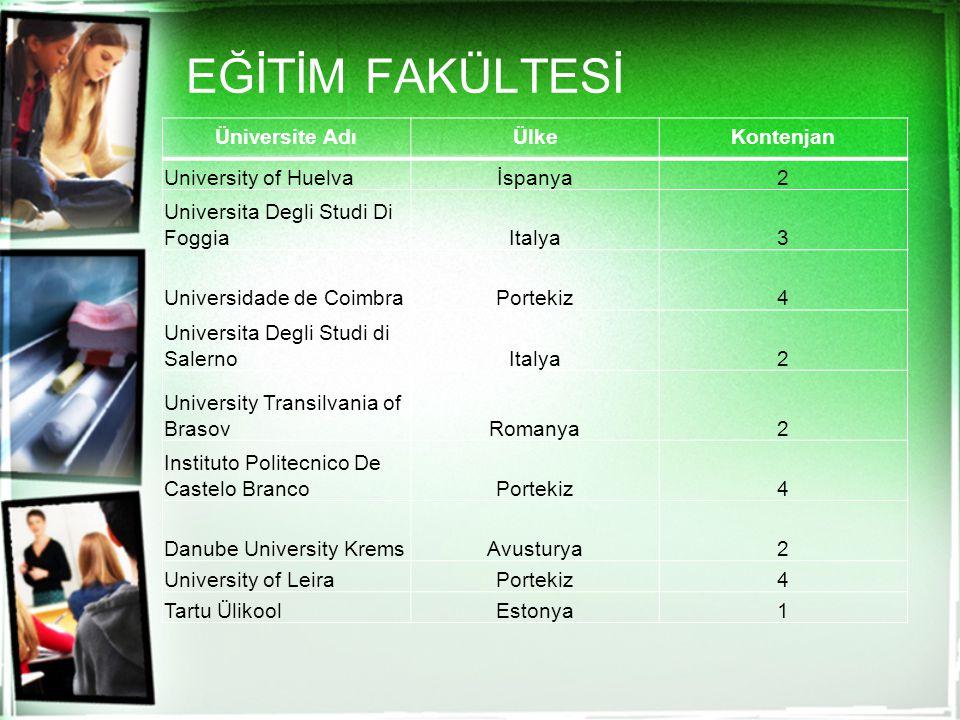EĞİTİM FAKÜLTESİ Üniversite Adı Ülke Kontenjan University of Huelva
