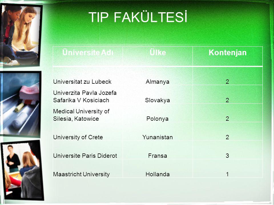 TIP FAKÜLTESİ Üniversite Adı Ülke Kontenjan Universitat zu Lubeck