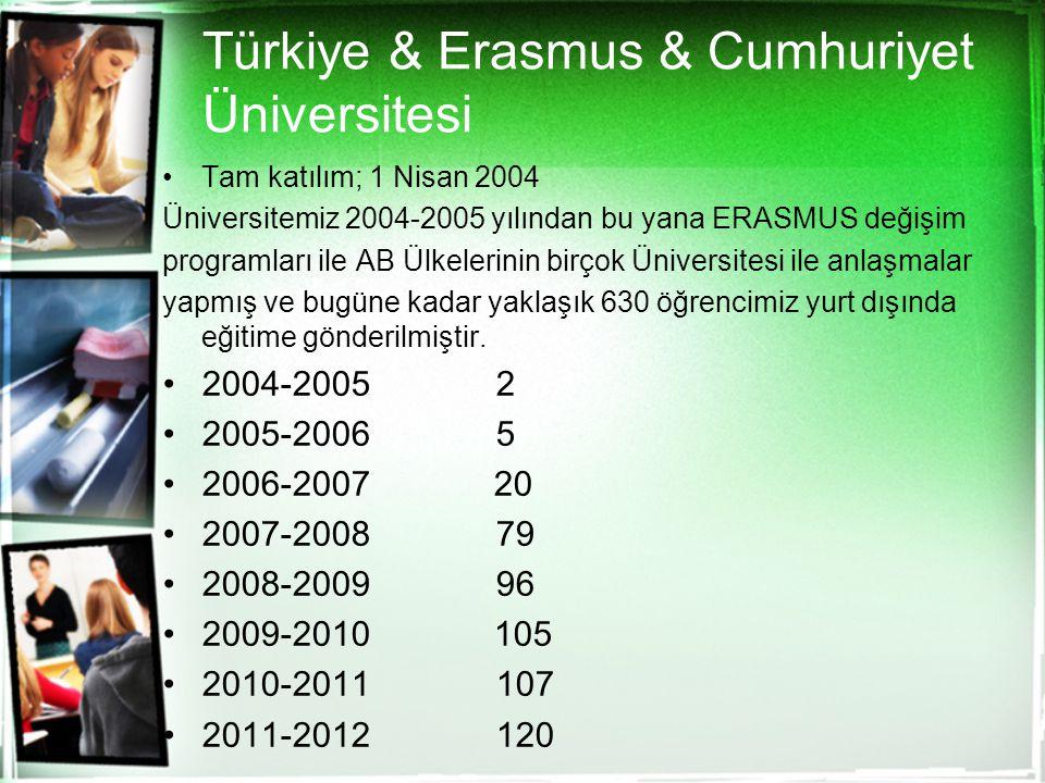 Türkiye & Erasmus & Cumhuriyet Üniversitesi